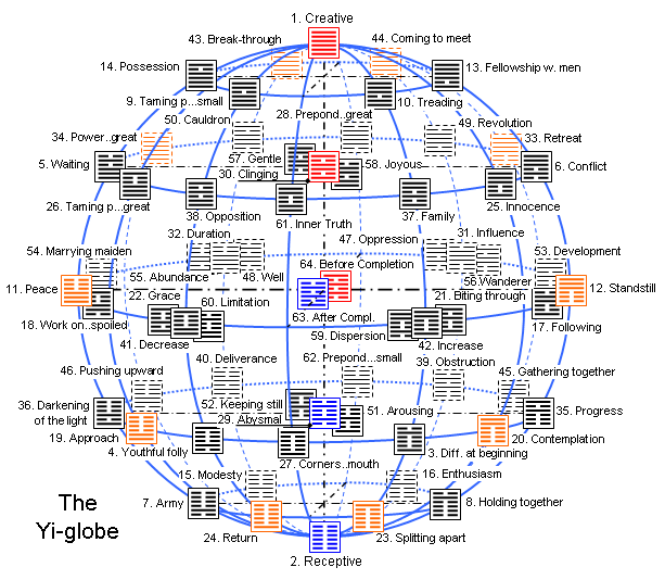 The Yi-globe ( = Yijing globe = I Ching globe ) enlarged 1.